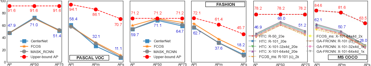 Figure 1 for Empirical Upper Bound, Error Diagnosis and Invariance Analysis of Modern Object Detectors