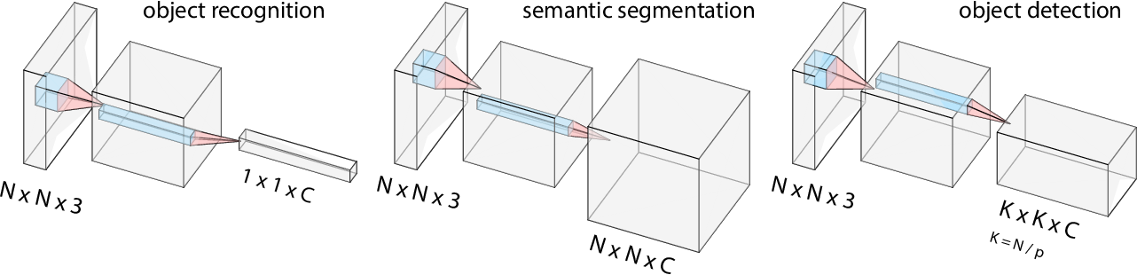 Figure 3 for Empirical Upper Bound, Error Diagnosis and Invariance Analysis of Modern Object Detectors