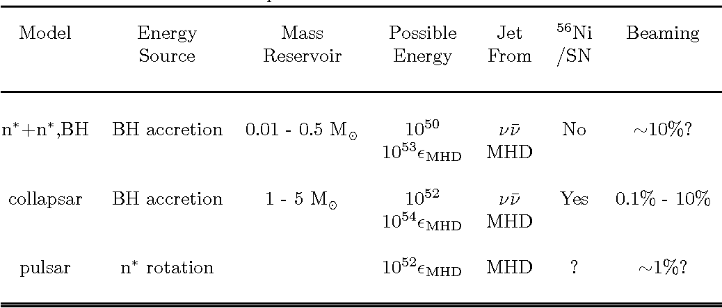 TABLE 1. Gravitational collapse models for GRBs