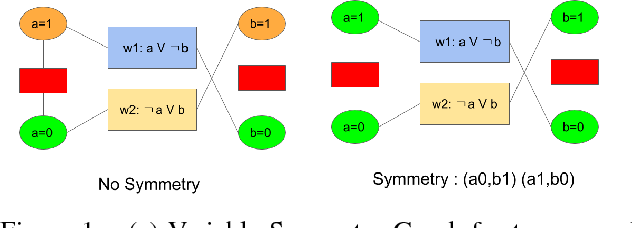 Figure 1 for Non-Count Symmetries in Boolean & Multi-Valued Prob. Graphical Models