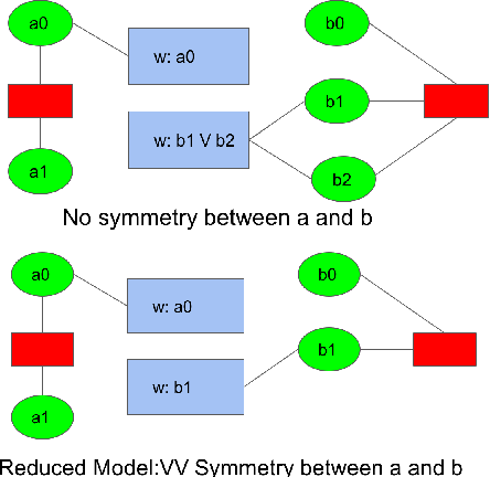 Figure 2 for Non-Count Symmetries in Boolean & Multi-Valued Prob. Graphical Models