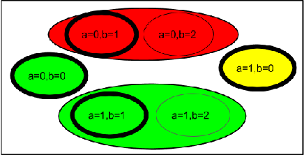Figure 3 for Non-Count Symmetries in Boolean & Multi-Valued Prob. Graphical Models