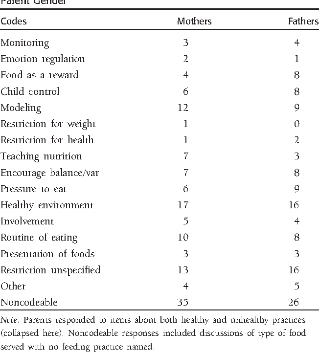 Table II from Comprehensive Feeding Practices Questionnaire