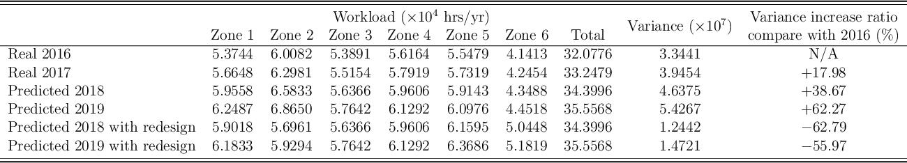 Figure 4 for Data-Driven Optimization for Police Zone Design
