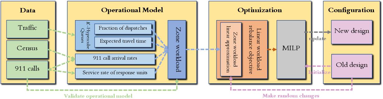 Figure 3 for Data-Driven Optimization for Police Zone Design