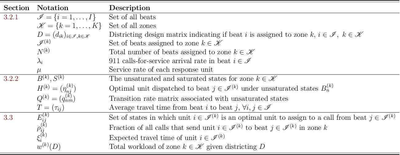Figure 2 for Data-Driven Optimization for Police Zone Design
