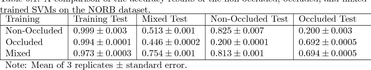 Figure 1 2 from Using Support Vector Machines, Convolutional