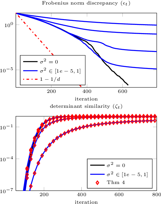 Figure 1 for Global Convergence of a Grassmannian Gradient Descent Algorithm for Subspace Estimation