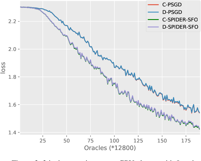Figure 4 for D-SPIDER-SFO: A Decentralized Optimization Algorithm with Faster Convergence Rate for Nonconvex Problems