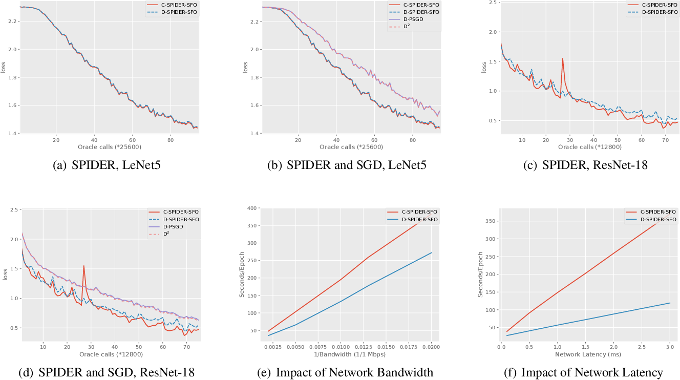 Figure 2 for D-SPIDER-SFO: A Decentralized Optimization Algorithm with Faster Convergence Rate for Nonconvex Problems