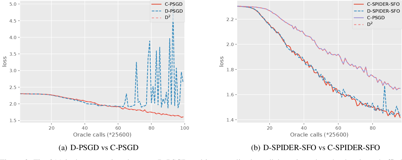 Figure 3 for D-SPIDER-SFO: A Decentralized Optimization Algorithm with Faster Convergence Rate for Nonconvex Problems
