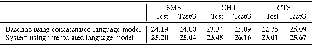 Figure 3 for Egyptian Arabic to English Statistical Machine Translation System for NIST OpenMT'2015