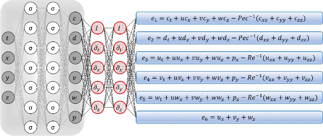 Figure 1 for Hidden Fluid Mechanics: A Navier-Stokes Informed Deep Learning Framework for Assimilating Flow Visualization Data
