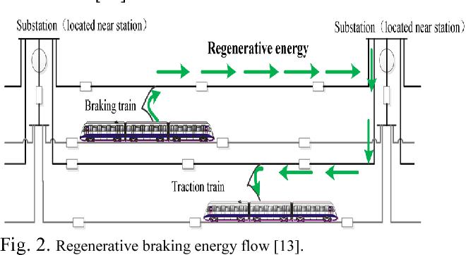 A Survey on Energy-Efficient Timetable Optimization Model Based on