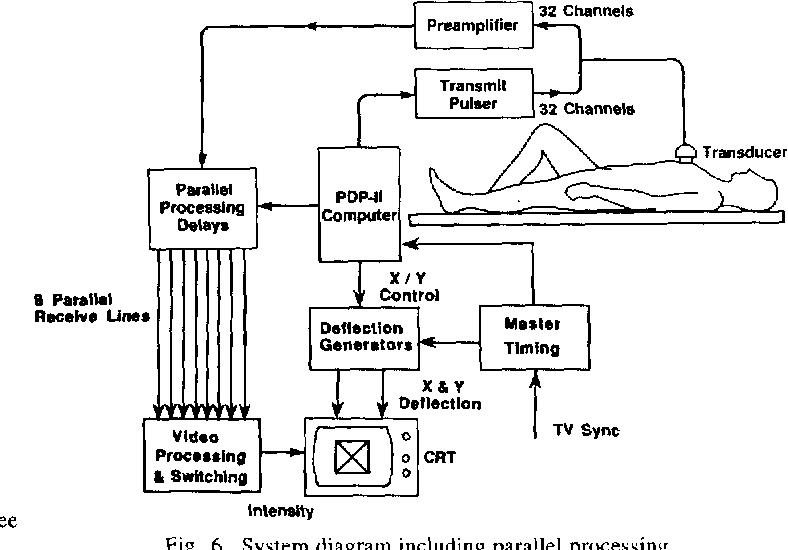 Figure 6 From High Speed Ultrasound Volumetric Imaging System Ii