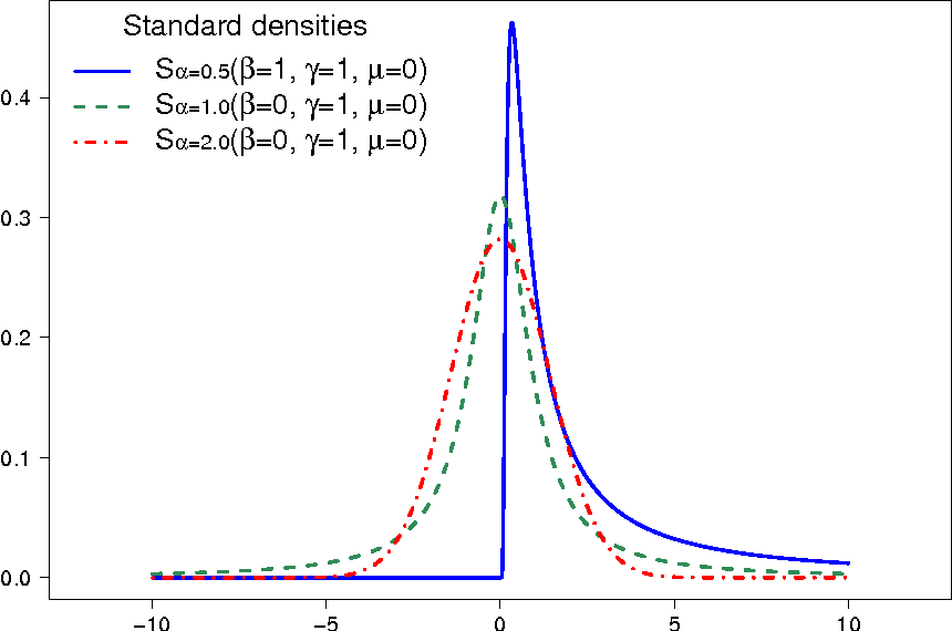 Figure 2 for Stable Graphical Models