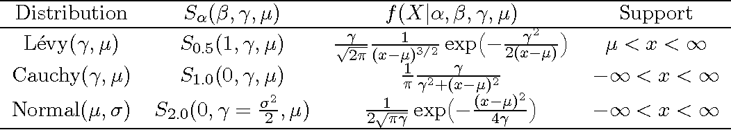 Figure 1 for Stable Graphical Models