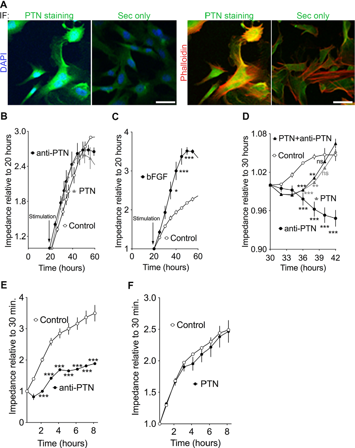 Figure 5 from Pleiotrophin (PTN) Expression and Function and in the ...