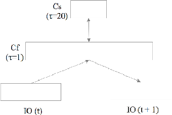 Figure 4 for Toward Abstraction from Multi-modal Data: Empirical Studies on Multiple Time-scale Recurrent Models