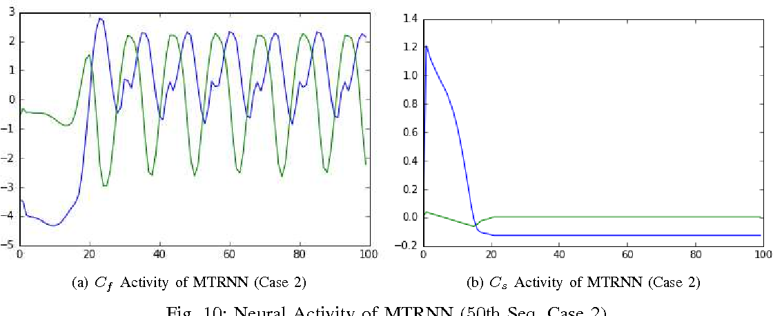 Figure 2 for Toward Abstraction from Multi-modal Data: Empirical Studies on Multiple Time-scale Recurrent Models