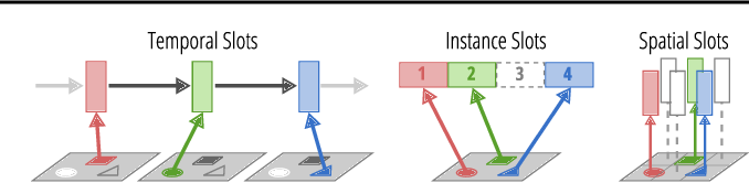 Figure 1 for A Perspective on Objects and Systematic Generalization in Model-Based RL
