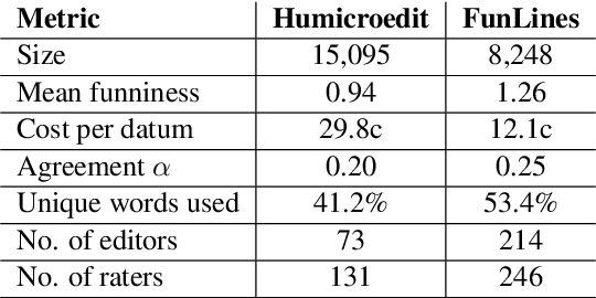Figure 3 for Stimulating Creativity with FunLines: A Case Study of Humor Generation in Headlines