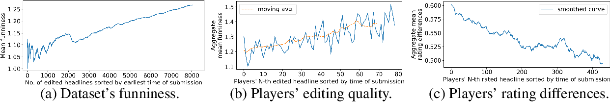 Figure 4 for Stimulating Creativity with FunLines: A Case Study of Humor Generation in Headlines