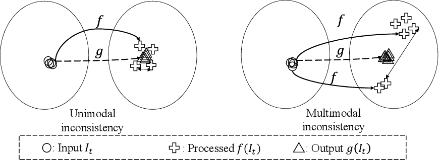 Figure 1 for Blind Video Temporal Consistency via Deep Video Prior