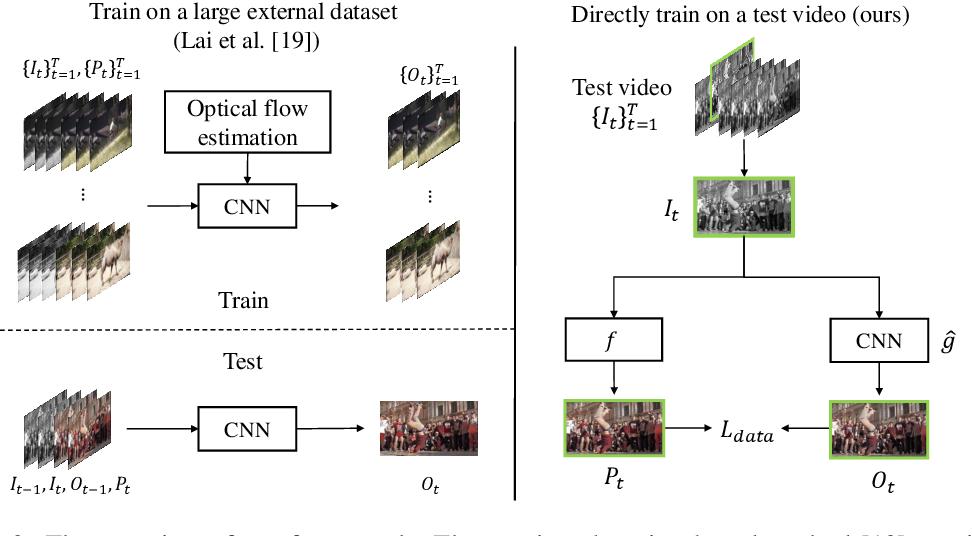 Figure 3 for Blind Video Temporal Consistency via Deep Video Prior