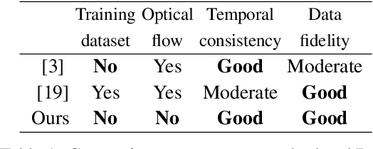 Figure 2 for Blind Video Temporal Consistency via Deep Video Prior