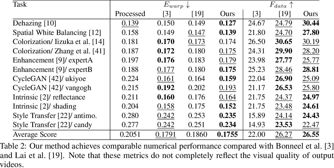 Figure 4 for Blind Video Temporal Consistency via Deep Video Prior