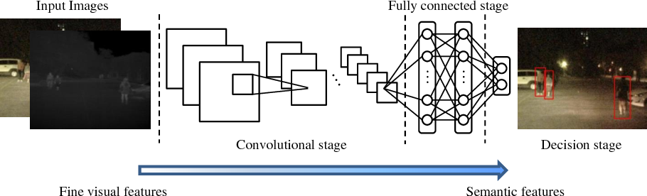 Figure 4 for Multispectral Deep Neural Networks for Pedestrian Detection