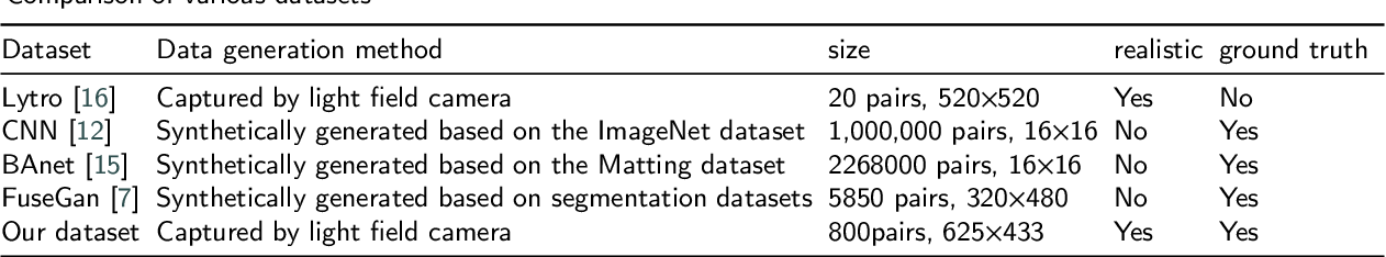 Figure 2 for Real-MFF Dataset: A Large Realistic Multi-focus Image Dataset with Ground Truth