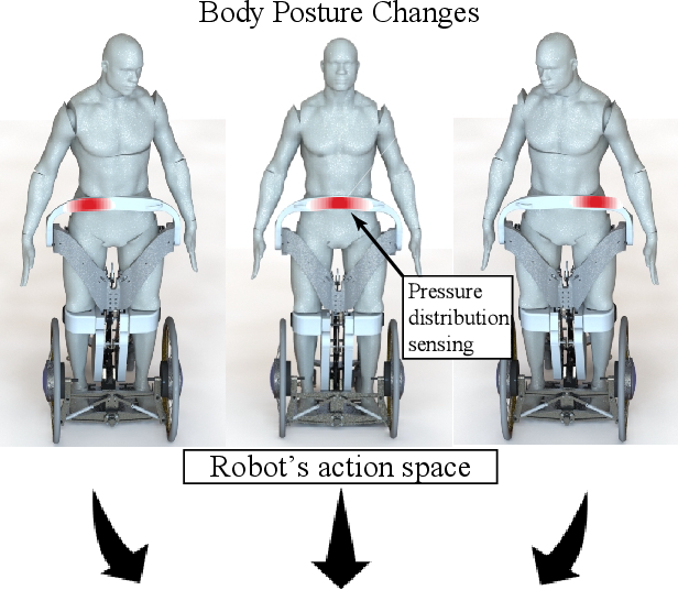 Figure 1 for Control Interface for Hands-free Navigation of Standing Mobility Vehicles based on Upper-Body Natural Movements