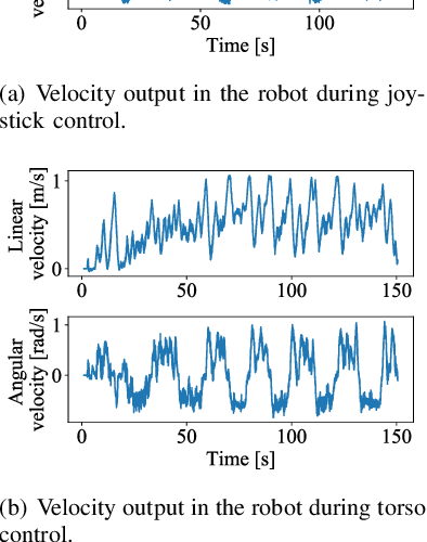 Figure 2 for Control Interface for Hands-free Navigation of Standing Mobility Vehicles based on Upper-Body Natural Movements