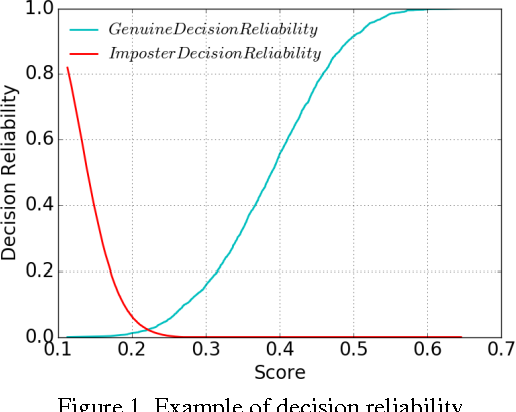 Figure 1 for A Fusion Method Based on Decision Reliability Ratio for Finger Vein Verification