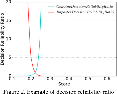 Figure 3 for A Fusion Method Based on Decision Reliability Ratio for Finger Vein Verification