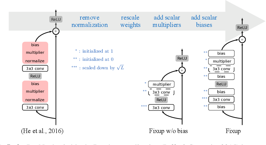 Figure 1 for Fixup Initialization: Residual Learning Without Normalization