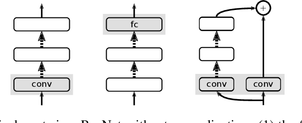 Figure 3 for Fixup Initialization: Residual Learning Without Normalization