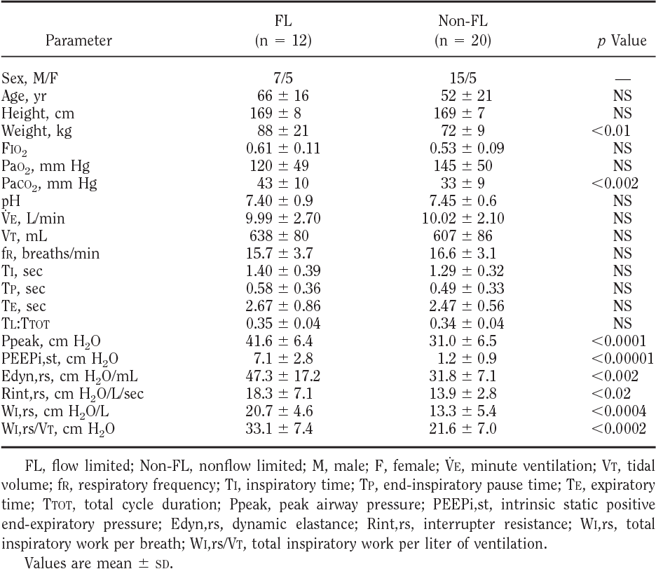 Table 2 from Intrinsic positive end-expiratory pressure in
