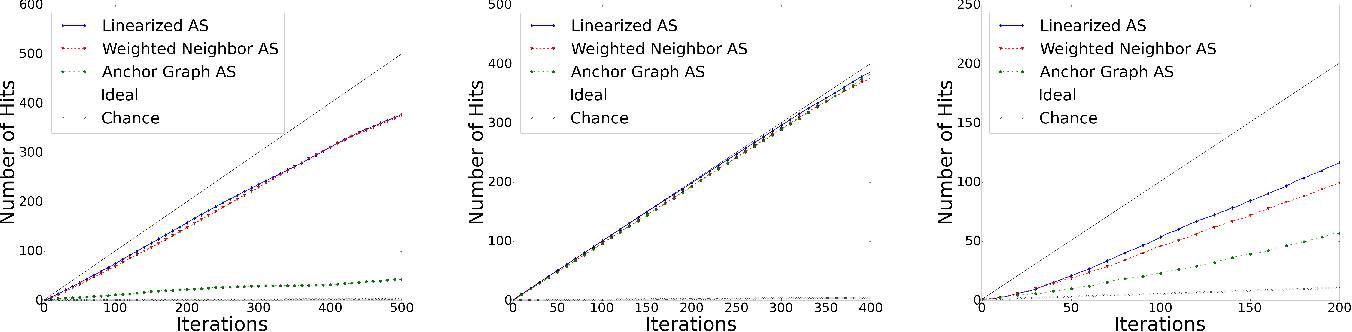 Figure 3 for Scaling Active Search using Linear Similarity Functions