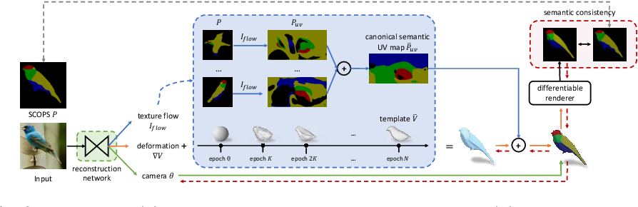 Figure 2 for Self-supervised Single-view 3D Reconstruction via Semantic Consistency