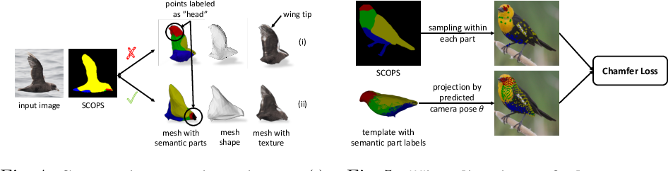 Figure 4 for Self-supervised Single-view 3D Reconstruction via Semantic Consistency