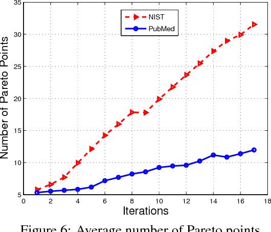 Figure 6: Average number of Pareto points