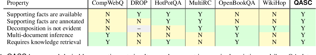 Figure 2 for QASC: A Dataset for Question Answering via Sentence Composition