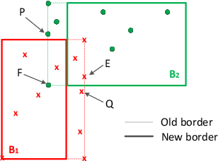 Figure 1 for An improved online learning algorithm for general fuzzy min-max neural network
