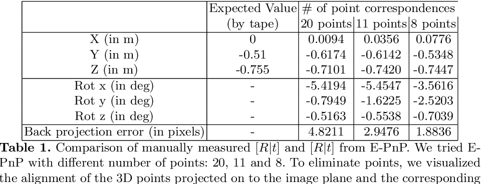 Figure 1 for LiDAR-Camera Calibration using 3D-3D Point correspondences