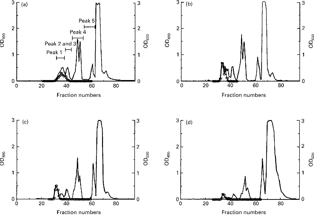 Figure 1 from Determination of each neutral oligosaccharide