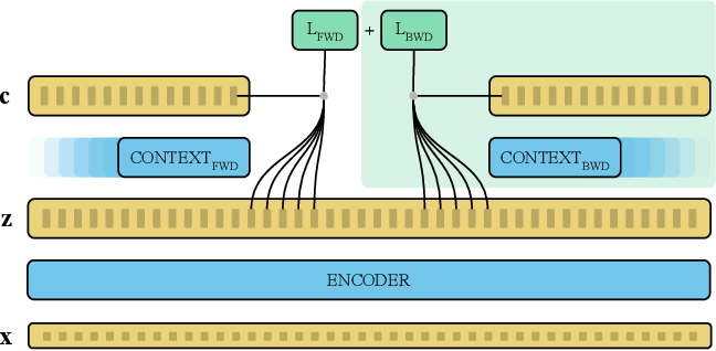 Figure 3 for On Scaling Contrastive Representations for Low-Resource Speech Recognition