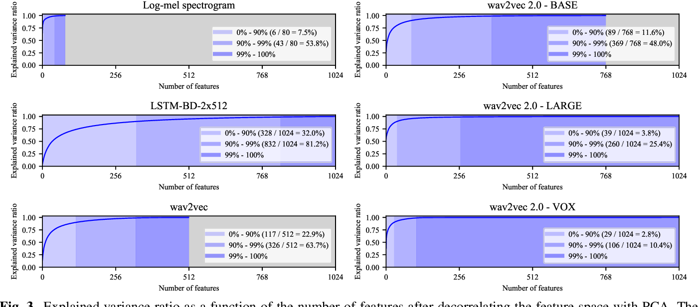 Figure 4 for On Scaling Contrastive Representations for Low-Resource Speech Recognition